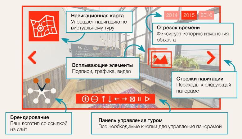 Устройство интерфейса виртуального тура